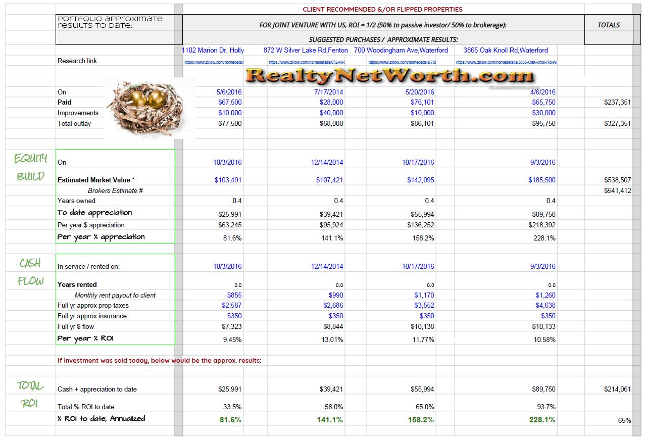 Anibals-Realty-Net-Worth_2016_EOY_JV_ROI